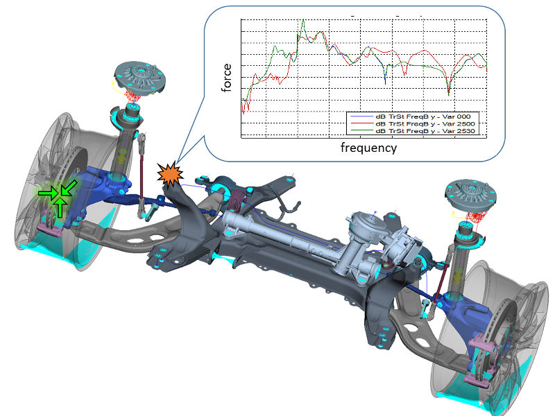 [Foto: Simulation - CAE for NVH Analyses]